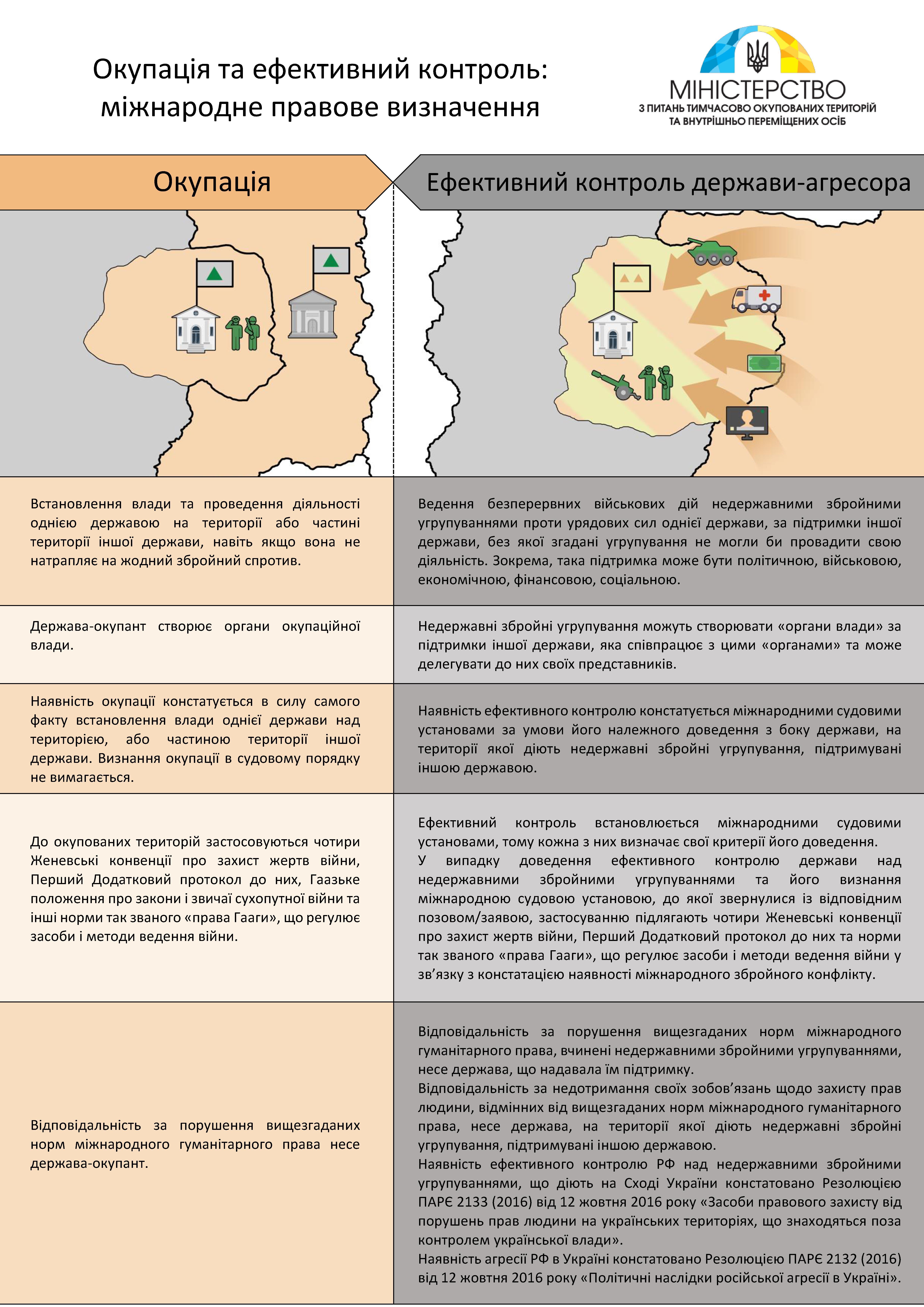 2_Окупація та ефективний контроль