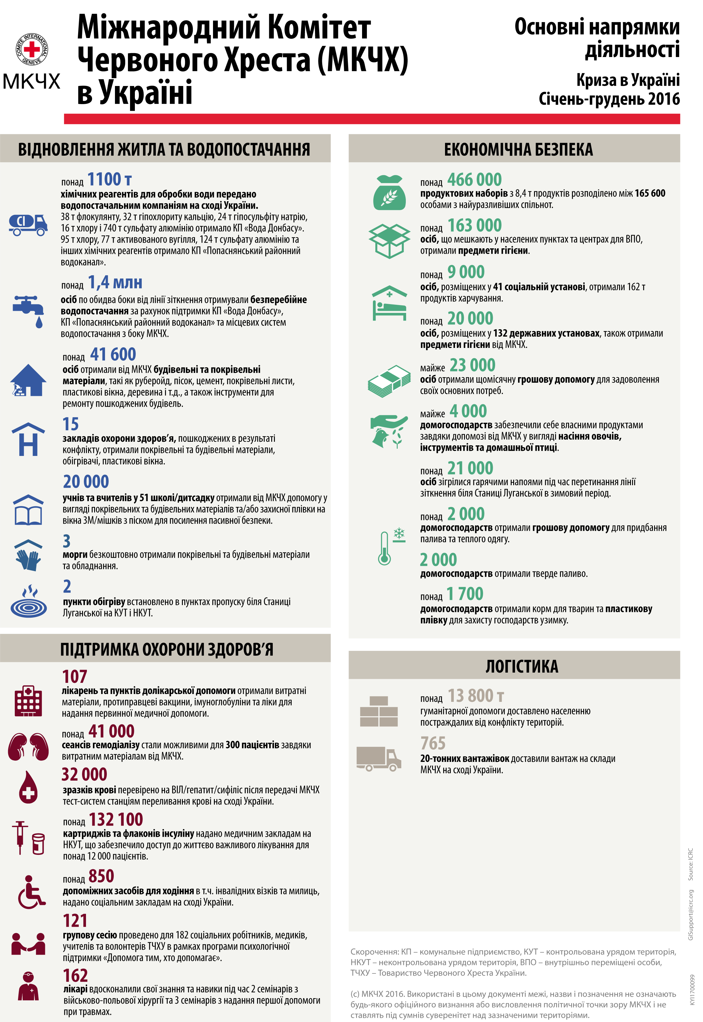 ICRC_Activities_Highlights_2016_Ukr-1