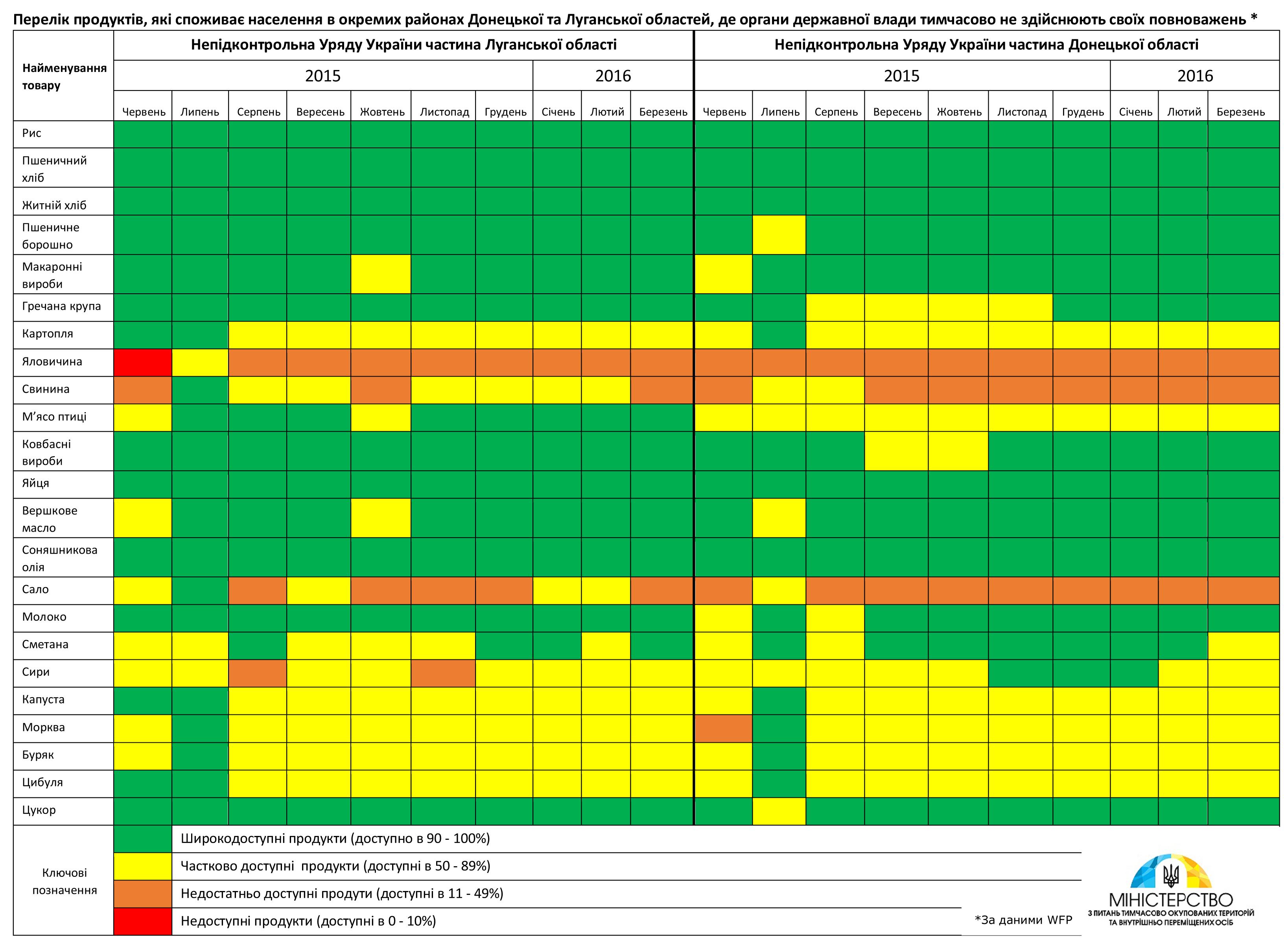 дані щодо наявності продуктів харчування в окремих районах Донецької та Луганської областей де органи державної влади тимчасово не здійснюють повноваження