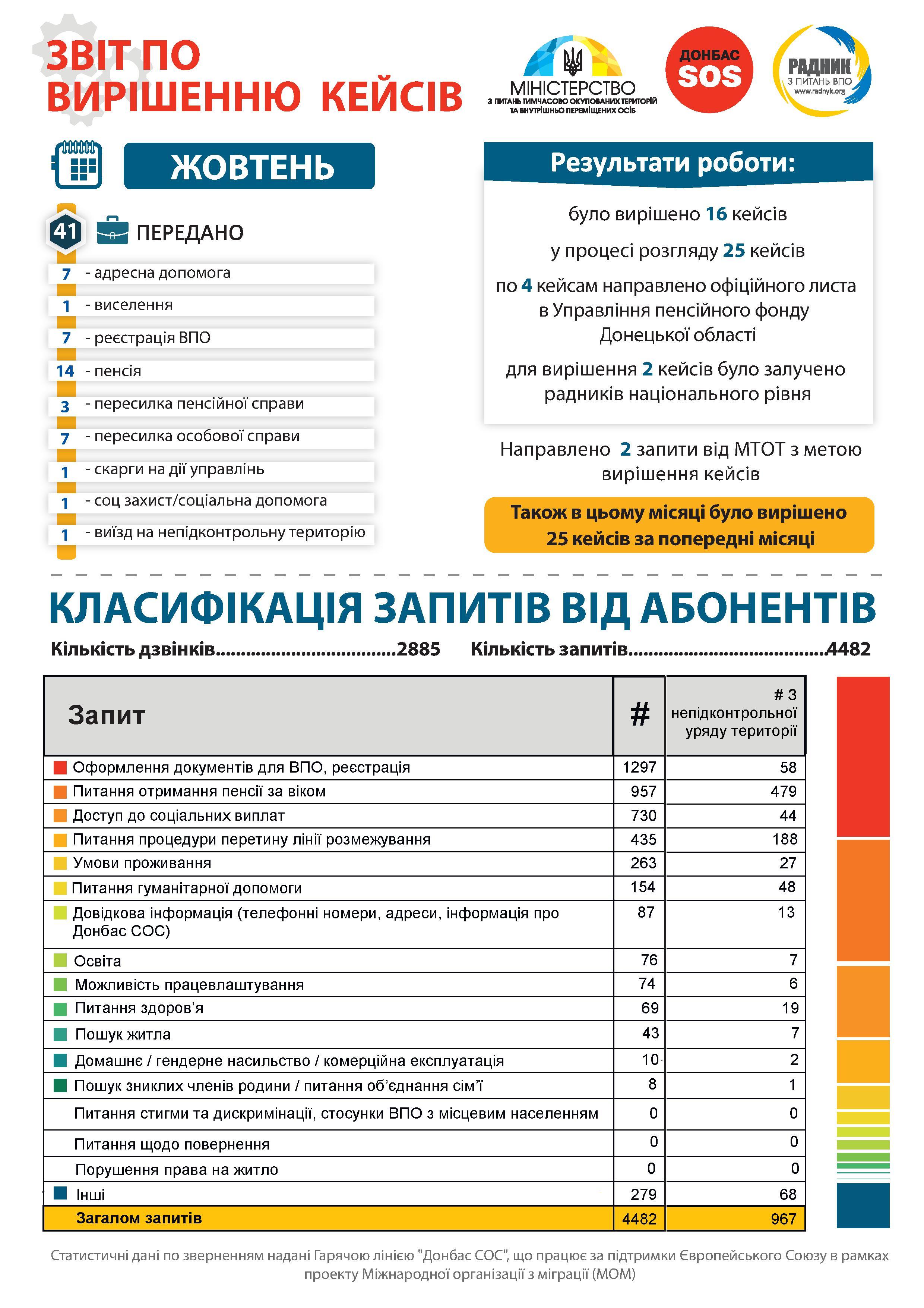 інфографіка жовтень 1
